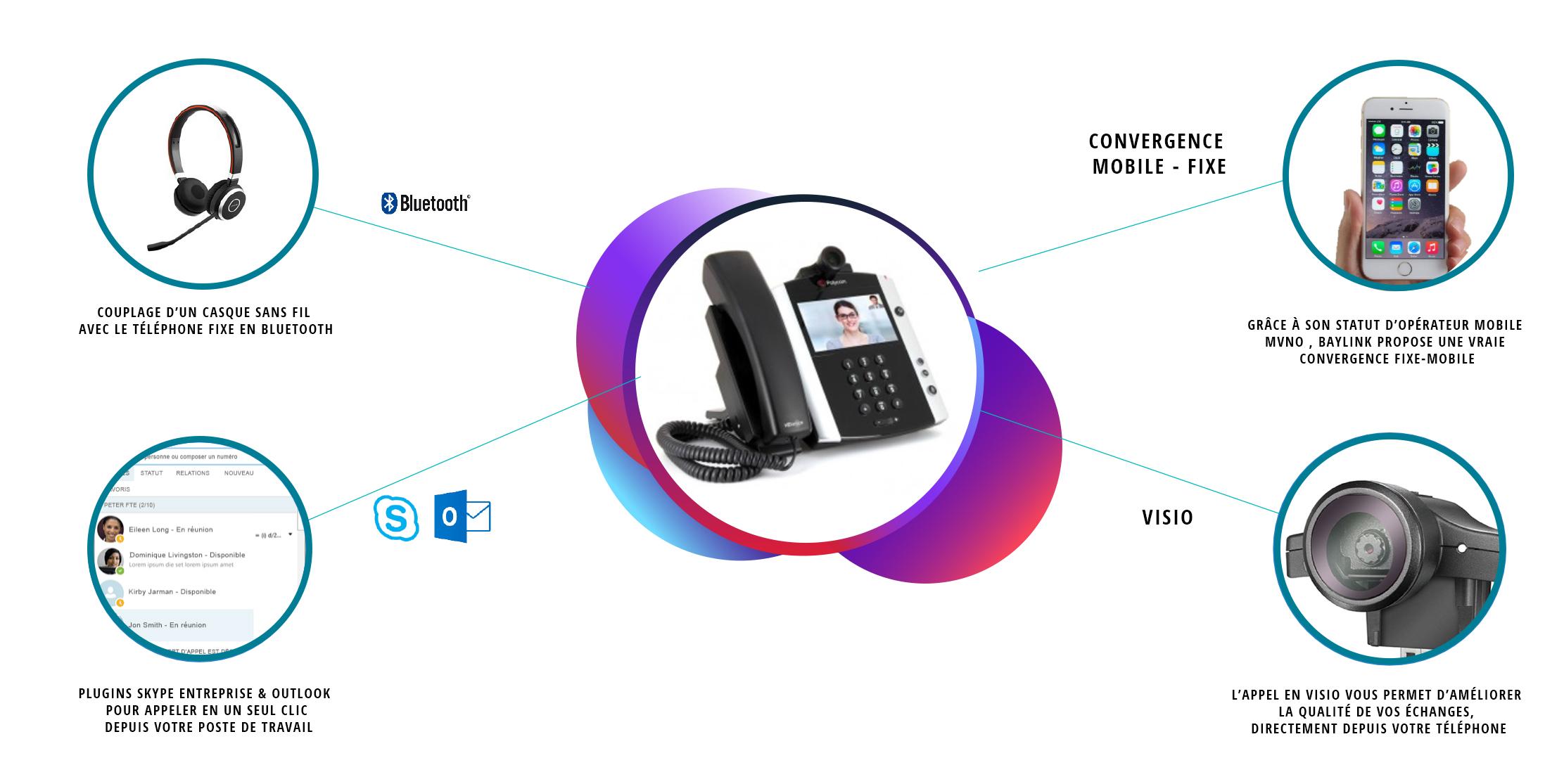 baylink-telephonie